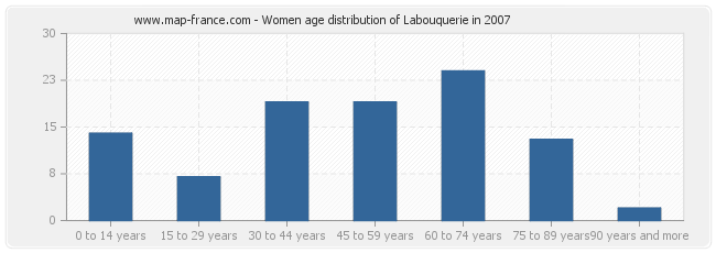 Women age distribution of Labouquerie in 2007