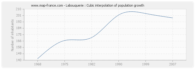 Labouquerie : Cubic interpolation of population growth