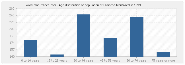 Age distribution of population of Lamothe-Montravel in 1999