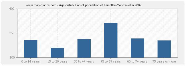 Age distribution of population of Lamothe-Montravel in 2007