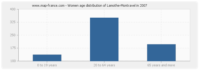 Women age distribution of Lamothe-Montravel in 2007