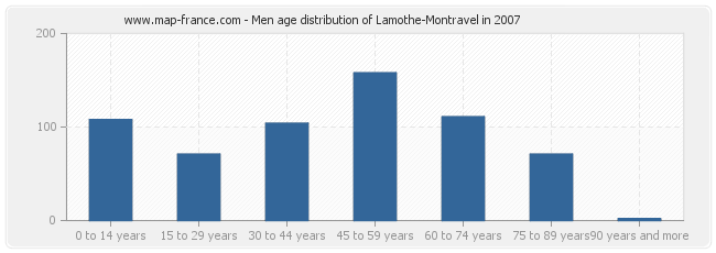 Men age distribution of Lamothe-Montravel in 2007