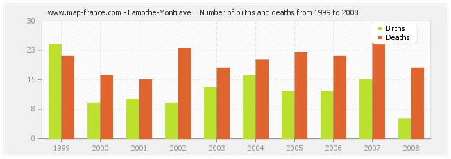 Lamothe-Montravel : Number of births and deaths from 1999 to 2008