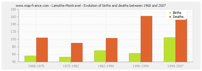 Lamothe-Montravel : Evolution of births and deaths between 1968 and 2007