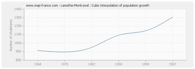 Lamothe-Montravel : Cubic interpolation of population growth
