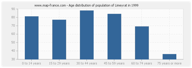 Age distribution of population of Limeyrat in 1999