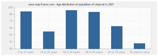 Age distribution of population of Limeyrat in 2007
