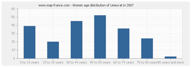 Women age distribution of Limeyrat in 2007