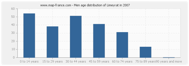 Men age distribution of Limeyrat in 2007
