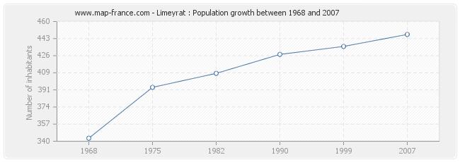 Population Limeyrat