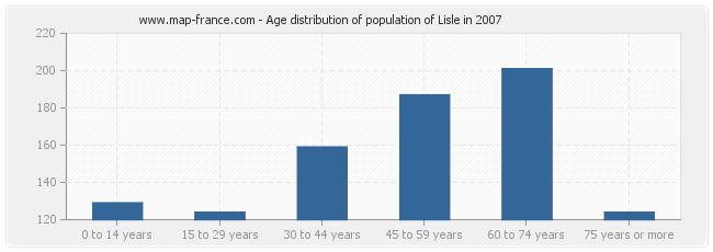 Age distribution of population of Lisle in 2007