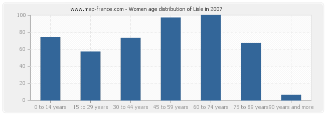 Women age distribution of Lisle in 2007