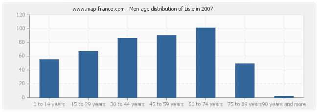 Men age distribution of Lisle in 2007