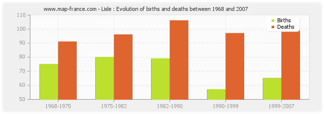 Lisle : Evolution of births and deaths between 1968 and 2007