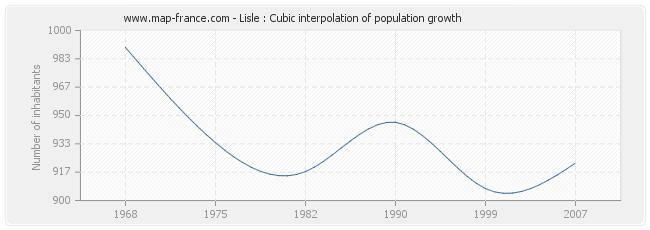 Lisle : Cubic interpolation of population growth