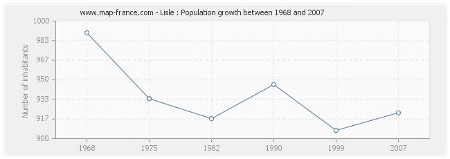 Population Lisle
