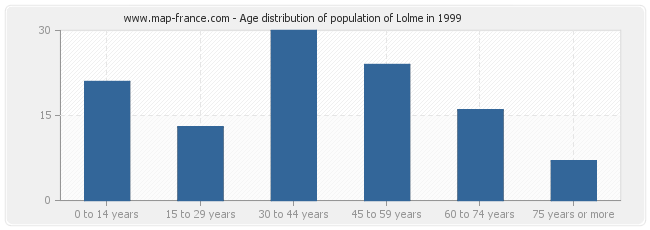 Age distribution of population of Lolme in 1999