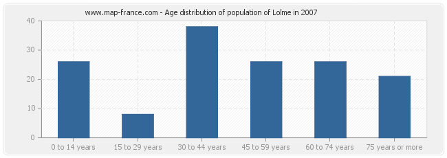Age distribution of population of Lolme in 2007