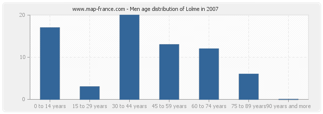 Men age distribution of Lolme in 2007