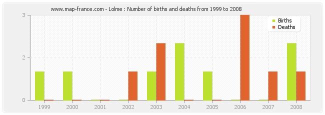 Lolme : Number of births and deaths from 1999 to 2008