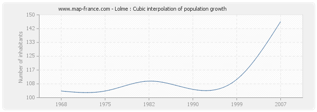 Lolme : Cubic interpolation of population growth