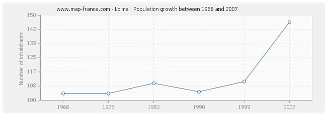 Population Lolme