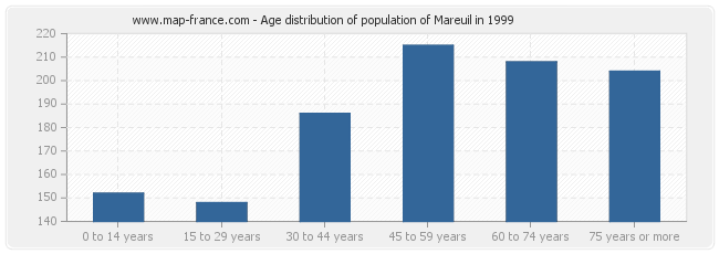 Age distribution of population of Mareuil in 1999