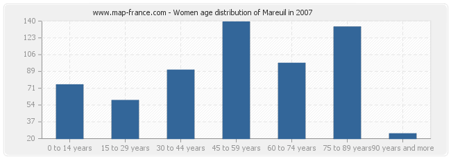 Women age distribution of Mareuil in 2007