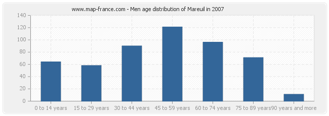 Men age distribution of Mareuil in 2007