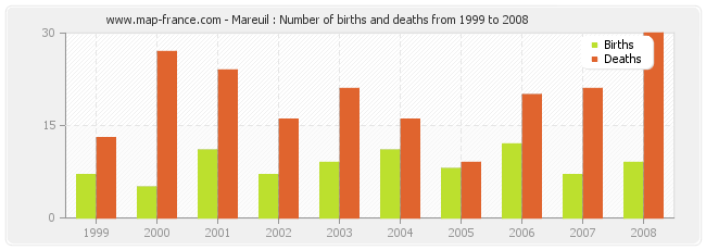Mareuil : Number of births and deaths from 1999 to 2008