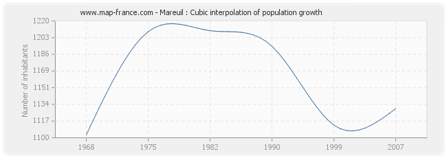 Mareuil : Cubic interpolation of population growth
