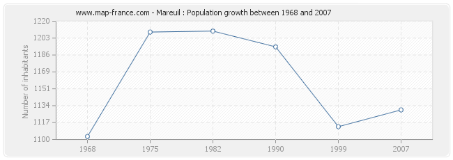 Population Mareuil