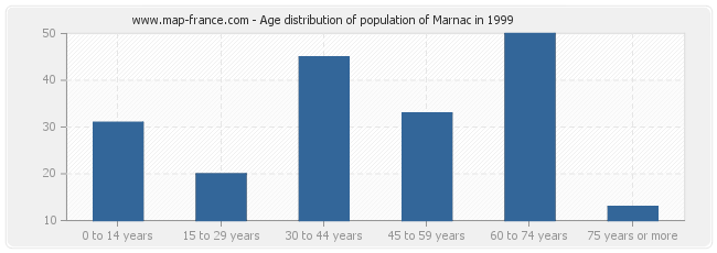 Age distribution of population of Marnac in 1999