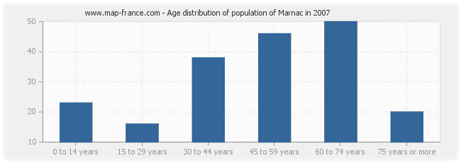 Age distribution of population of Marnac in 2007