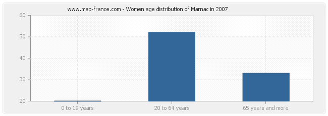 Women age distribution of Marnac in 2007