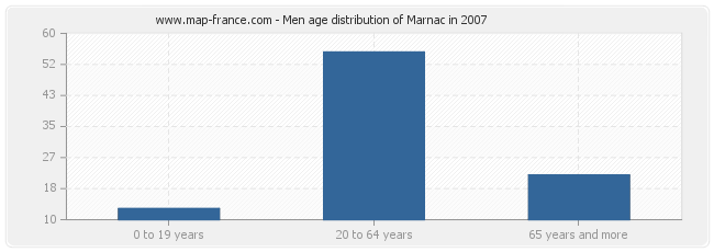 Men age distribution of Marnac in 2007
