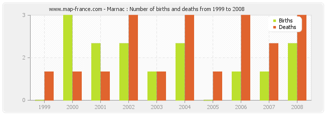 Marnac : Number of births and deaths from 1999 to 2008