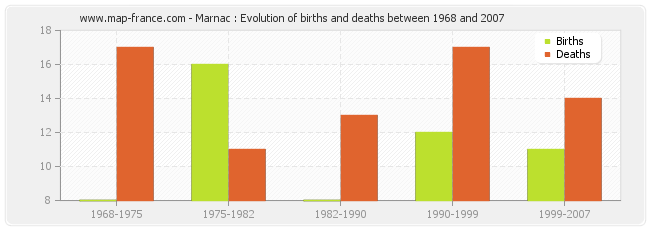 Marnac : Evolution of births and deaths between 1968 and 2007