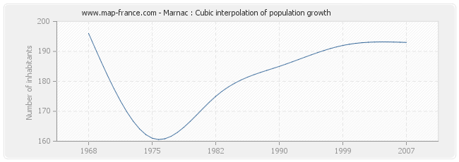 Marnac : Cubic interpolation of population growth