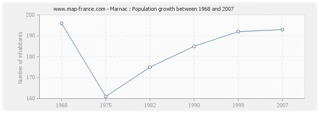 Population Marnac