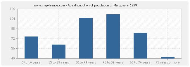 Age distribution of population of Marquay in 1999
