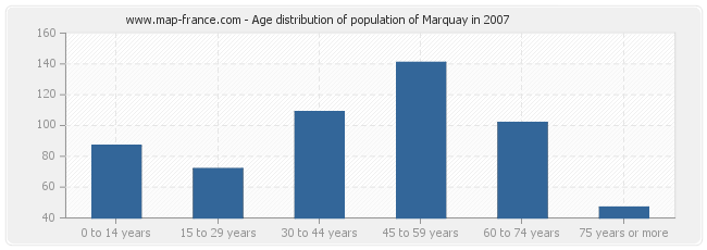 Age distribution of population of Marquay in 2007