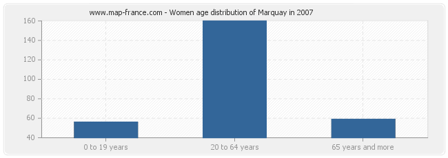 Women age distribution of Marquay in 2007