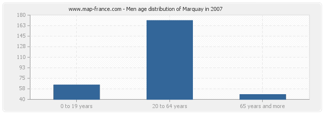 Men age distribution of Marquay in 2007