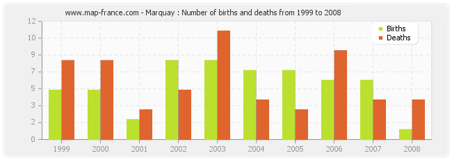 Marquay : Number of births and deaths from 1999 to 2008