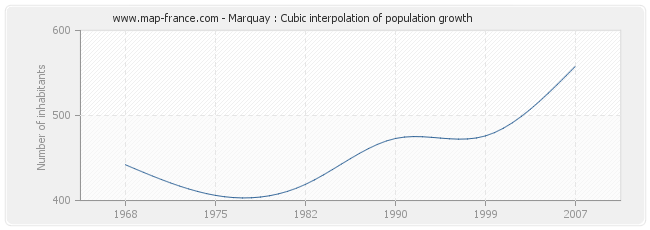 Marquay : Cubic interpolation of population growth
