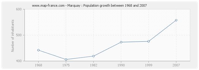 Population Marquay