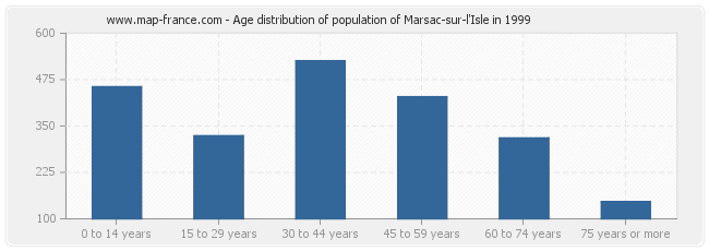 Age distribution of population of Marsac-sur-l'Isle in 1999