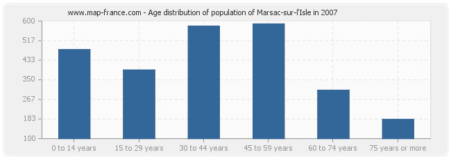 Age distribution of population of Marsac-sur-l'Isle in 2007