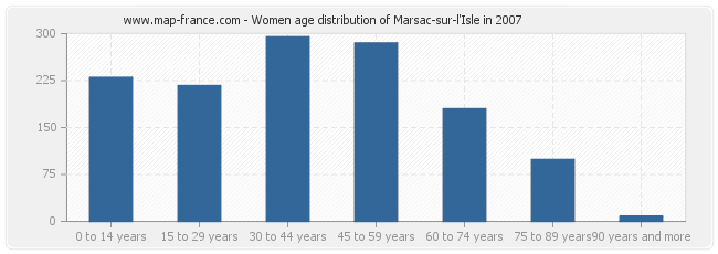 Women age distribution of Marsac-sur-l'Isle in 2007